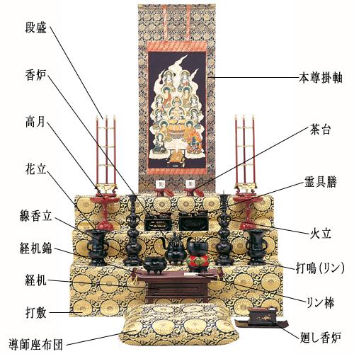 祭段の祀り方一例